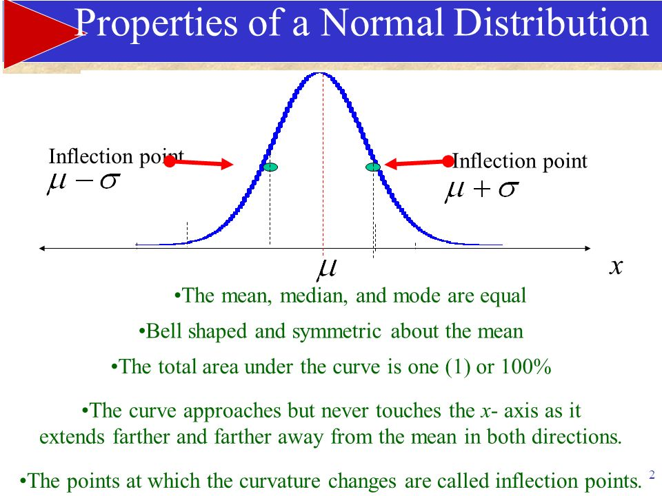 how to tell if a point of inflection is horizontal
