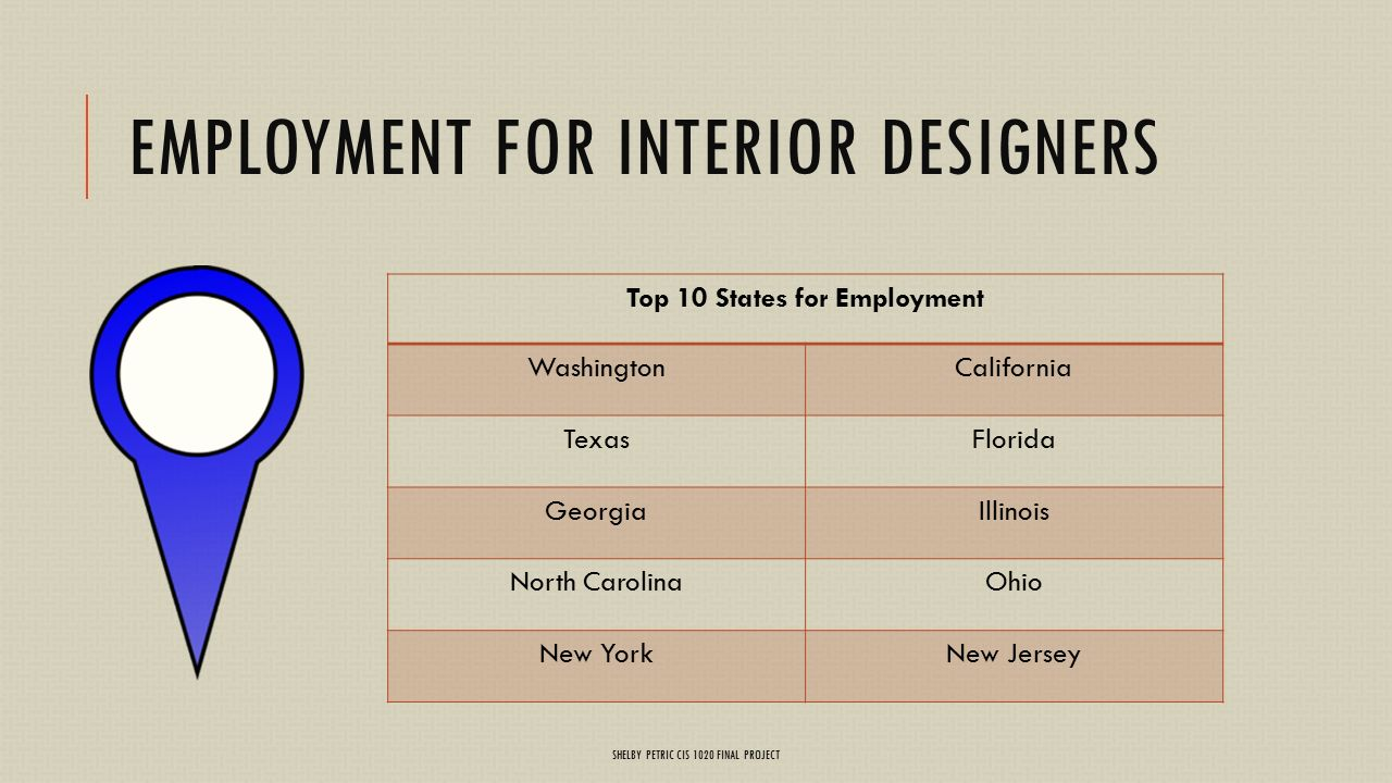 4 Employment For Interior Designers