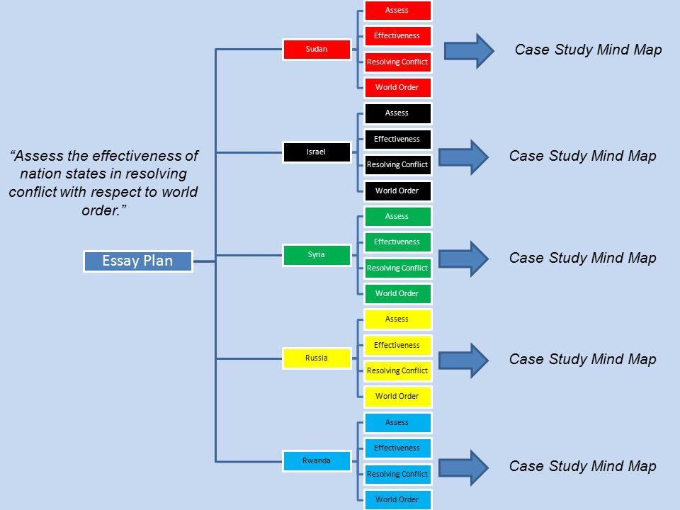 essay planning map