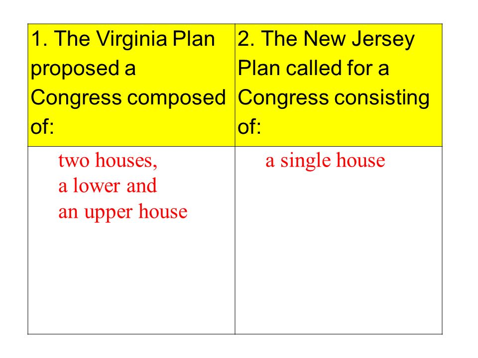 Sophisticated the virginia plan called for a two house for Virginia house plans