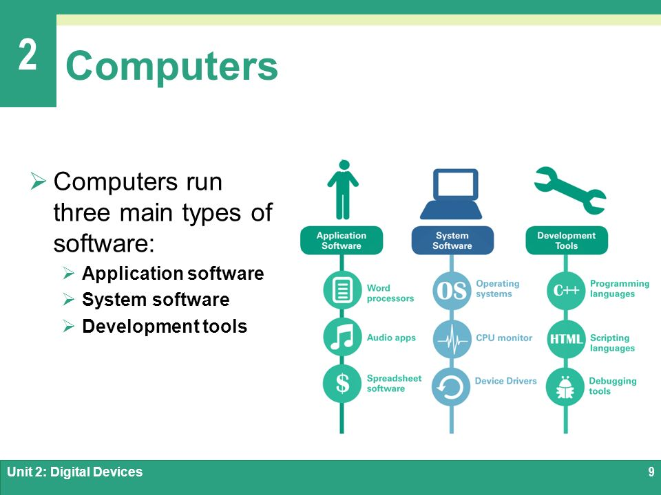 two types of computer software Computer software is based on hardware criteria what may work on one type of machine does not necessarily work on another some types of software are installed when a computer is built and are critical for the machine to operate.