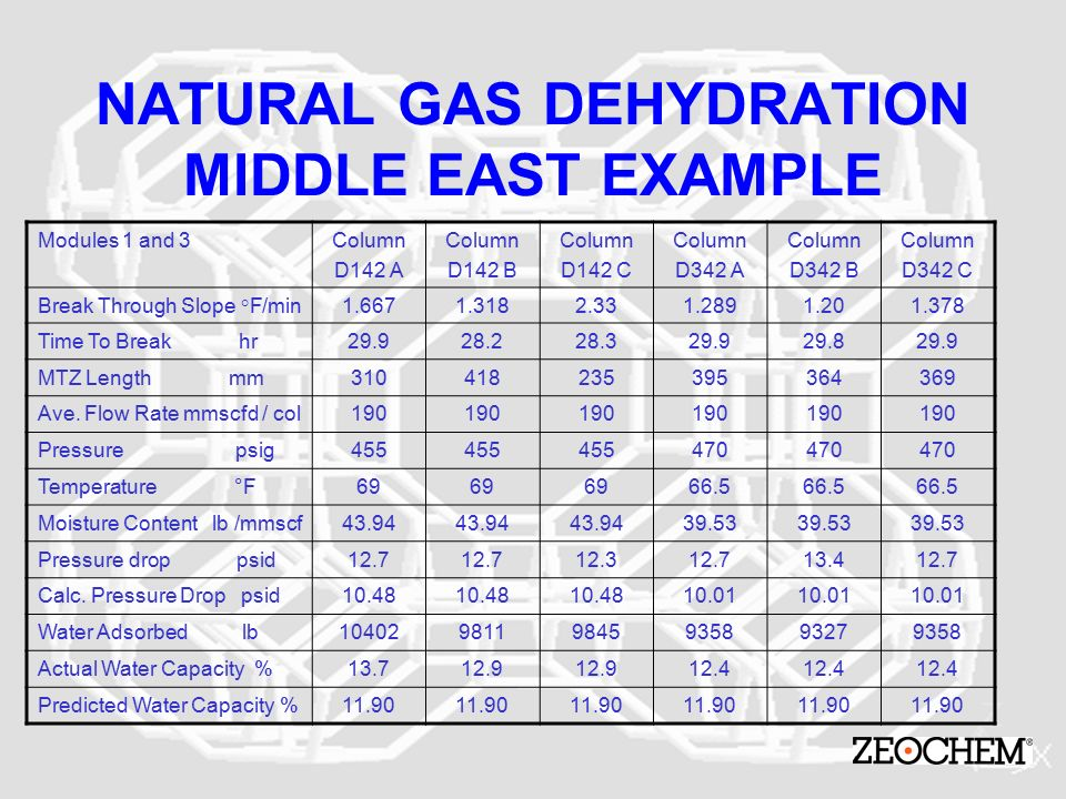 Mmscfd To Lb Hr Natural Gas