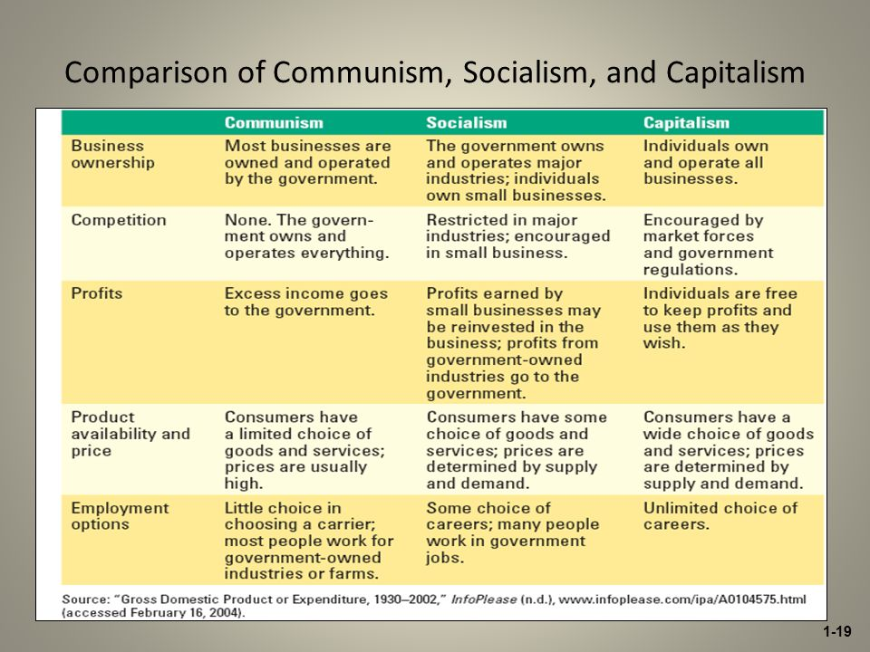 Difference Between Communism and Socialism