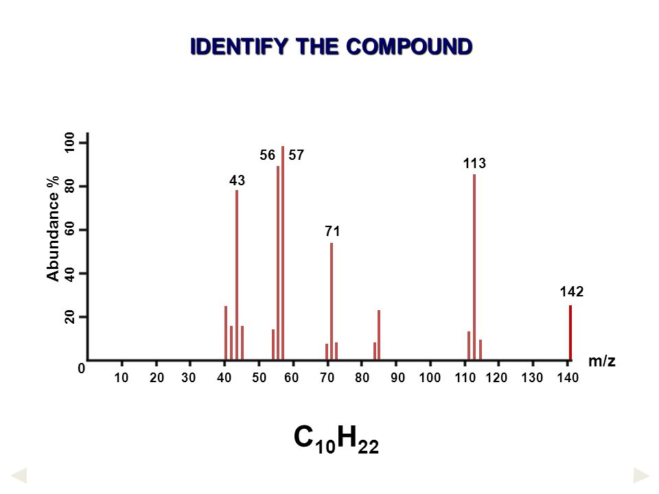 Mass Spectrometry L O Understand How Fragmentation Can Be Useful To Find The Molecular