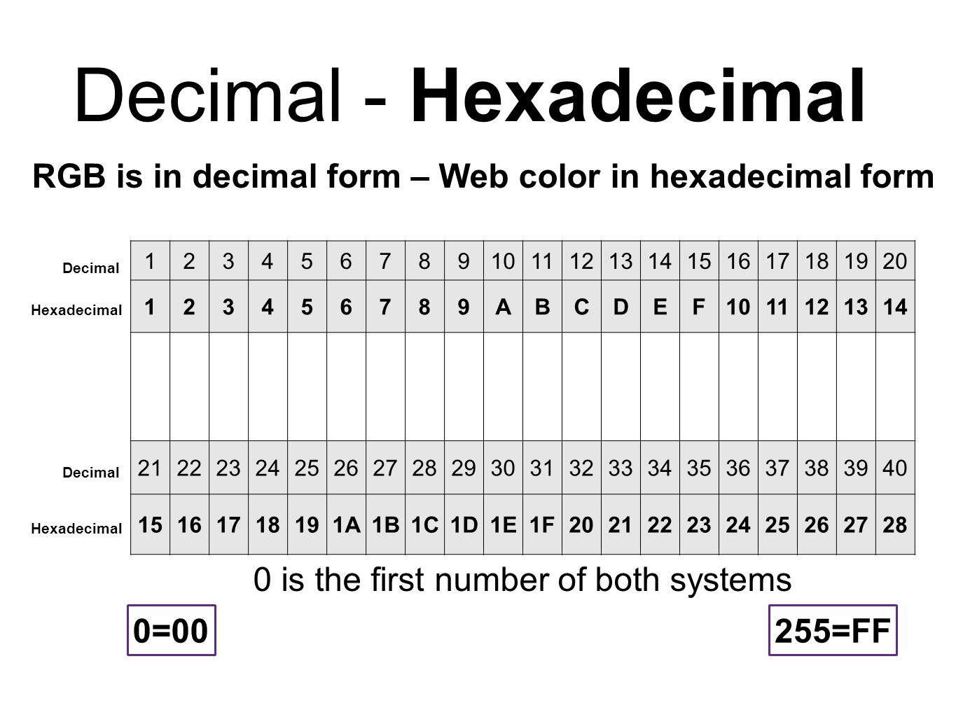 What is 15 in decimal form? | Study.com