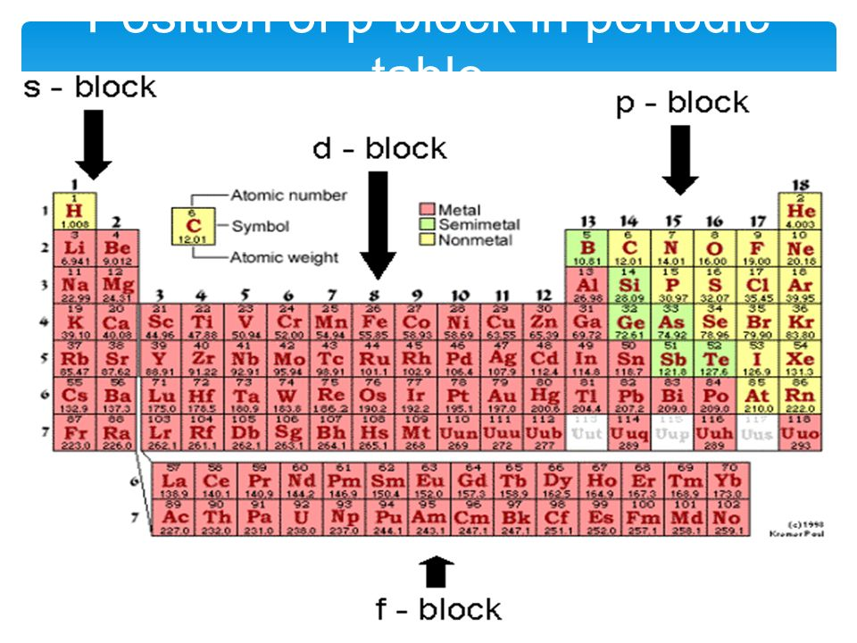 Periodic Table what is p on the periodic table : The p-block elements Made By – Manas Mahajan. - ppt download