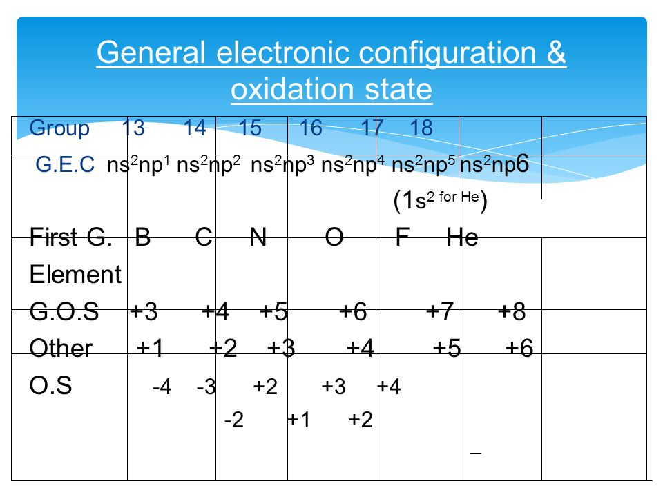 The p-block elements Made By – Manas Mahajan. - ppt download Carbon Electron Configuration
