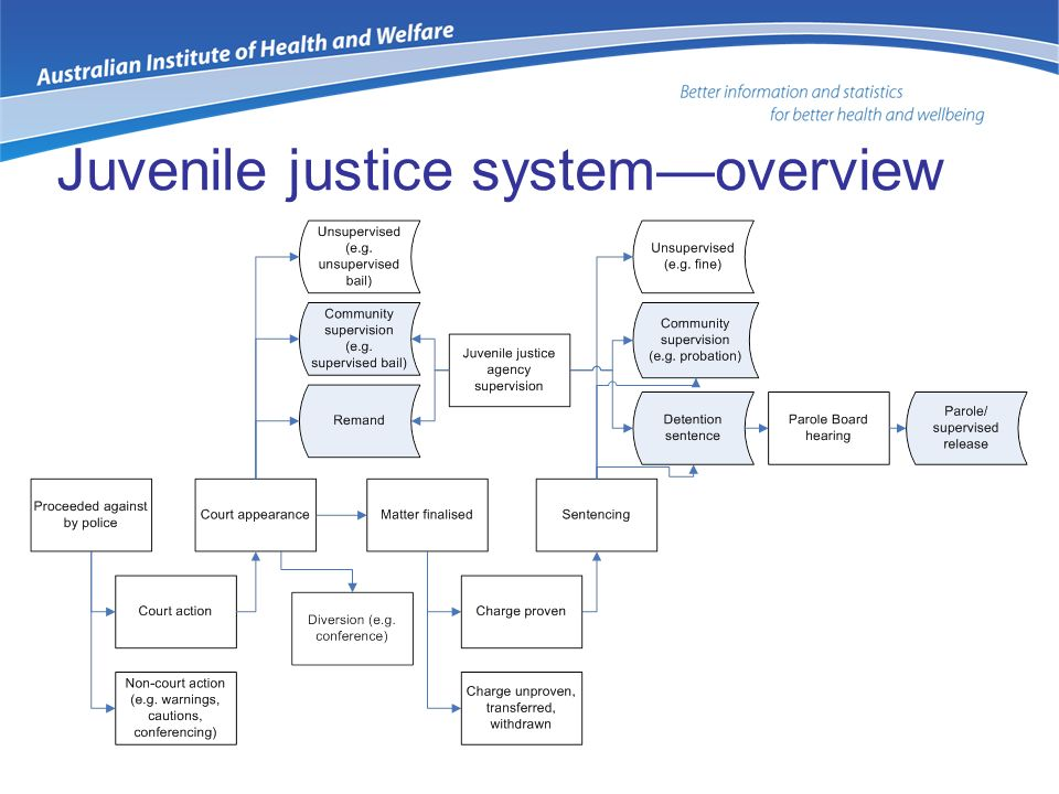 the juvenile justice system in the usa Download pdf pdf download for juvenile justice system outcomes among   confronting racial and ethnic differences in american juvenile justice (pp.