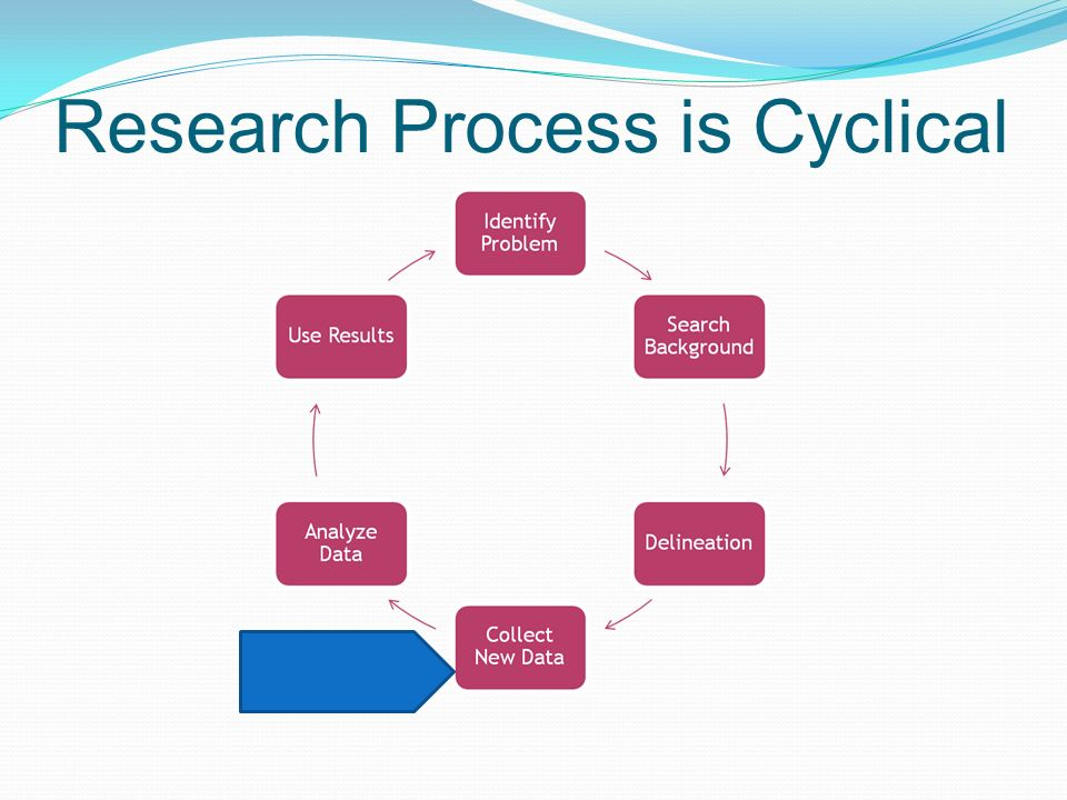 research methodology and methods Definition of research methodology: the process used to collect information and data for the purpose of making business decisions.