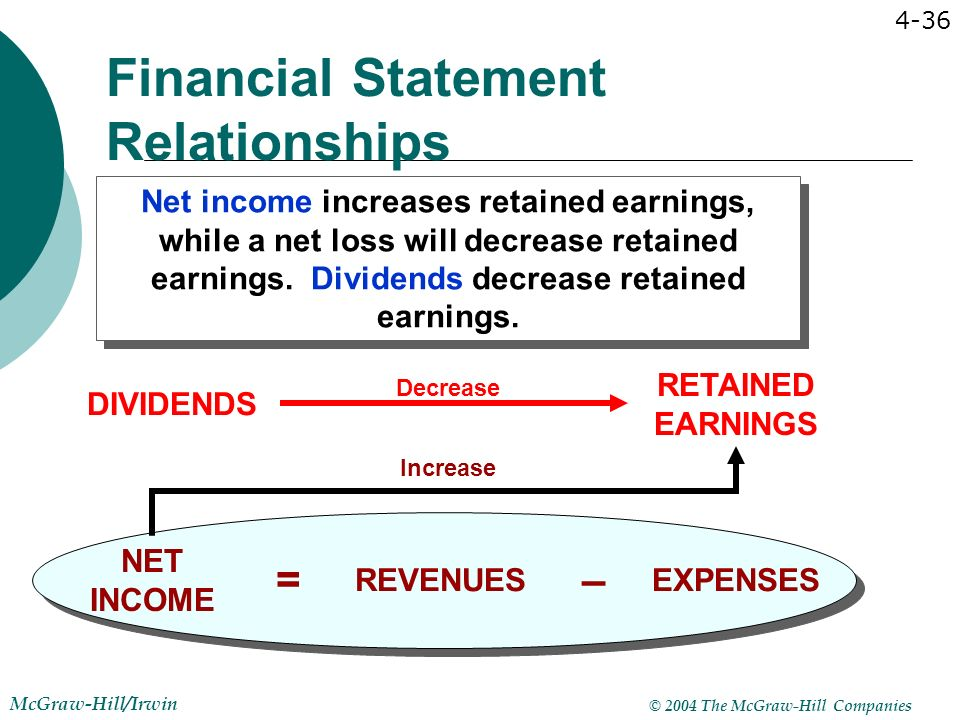 Dating financial statements