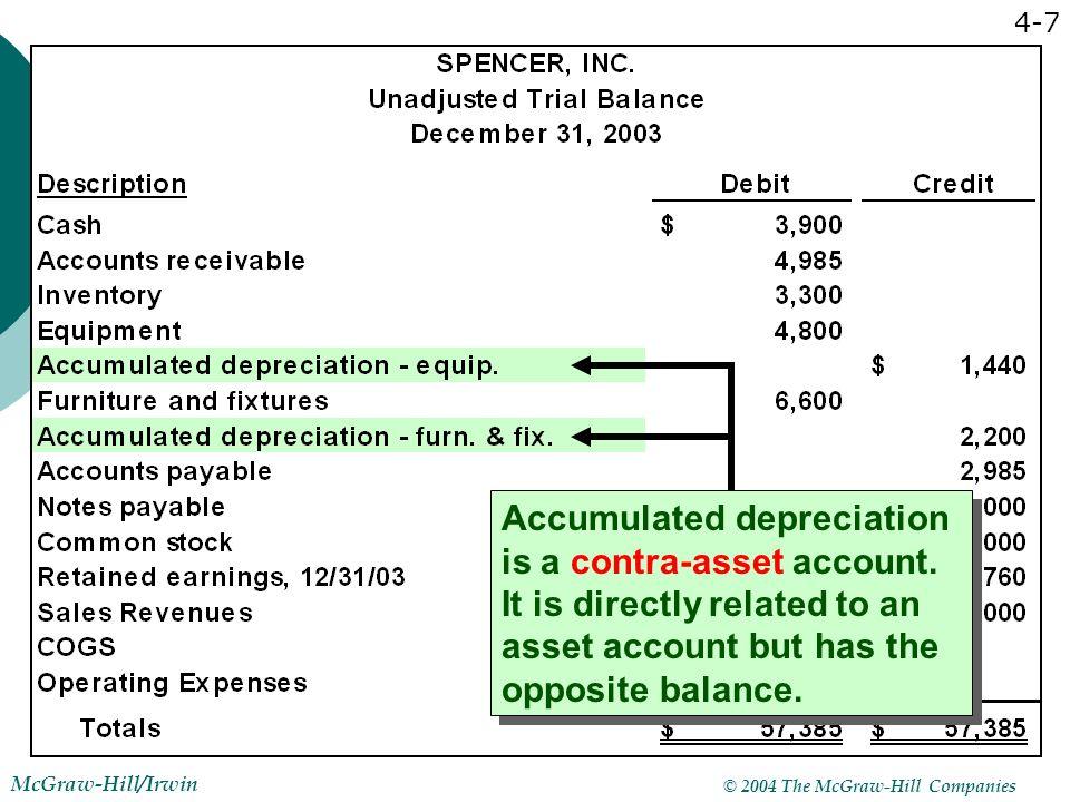 how to show depreciation on trial balance