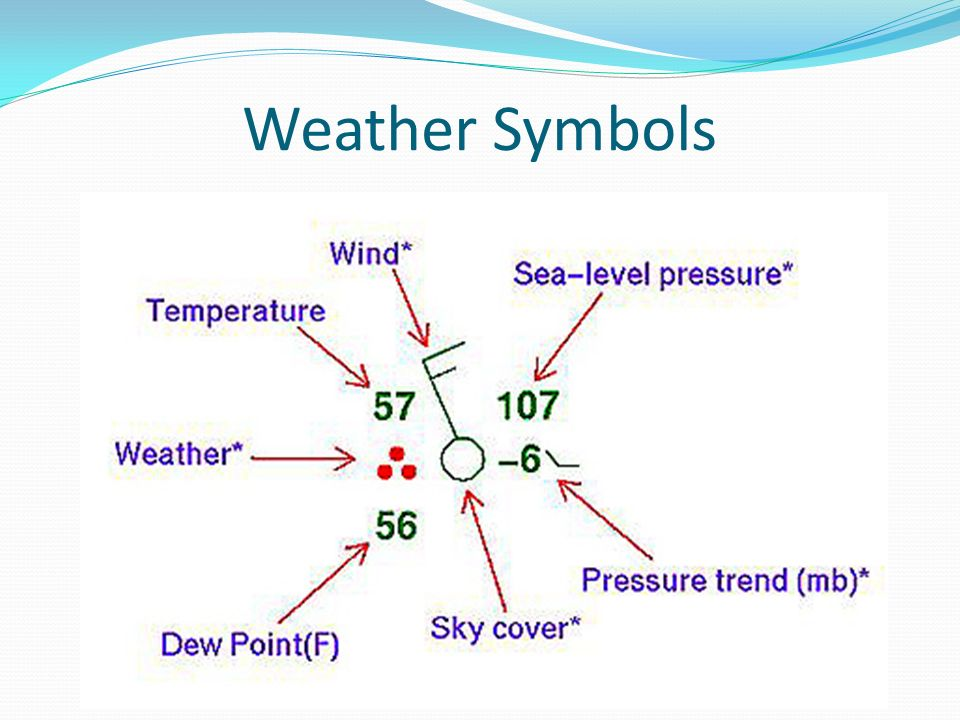 Climate and Meteorology 04 Meteorology ppt download – Weather Symbols Worksheet