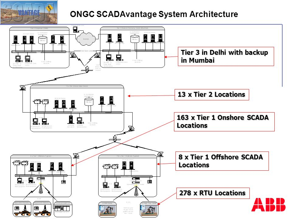 case study on ongc When operating the heera field, located in the mumbai offshore basin, the ongc experienced multiple challenges in performing highly detailed and complex dynamic modeling of the carbonate reservoirs.