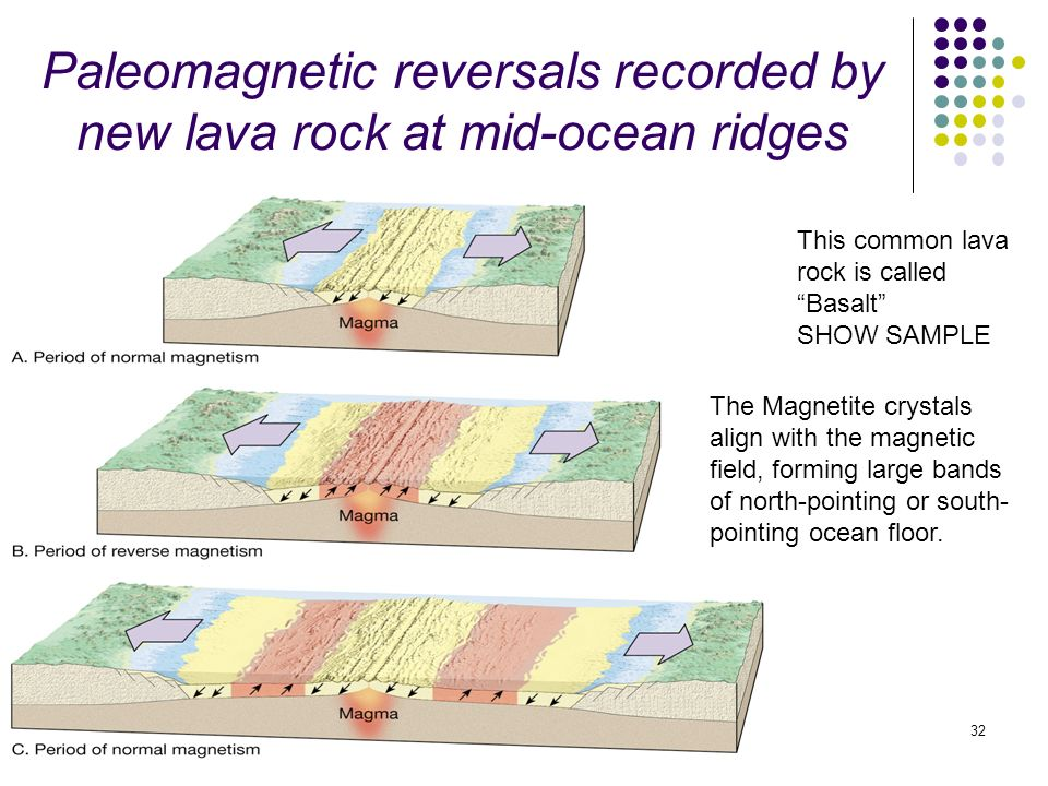 magnetic reversal mid ocean ridges - photo #17