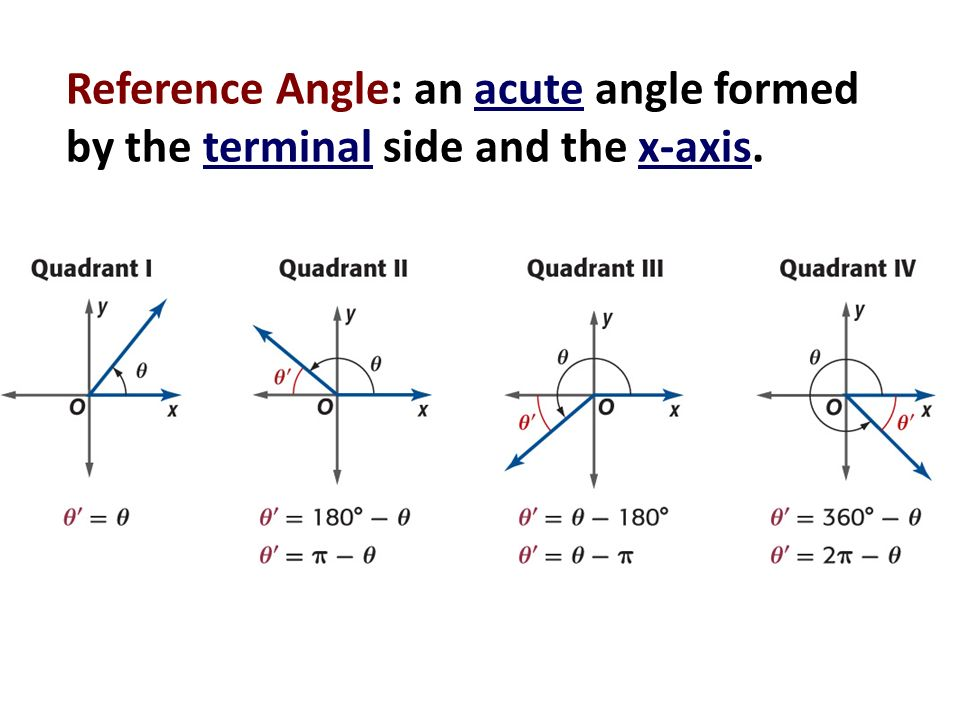 Find Reference Angle
