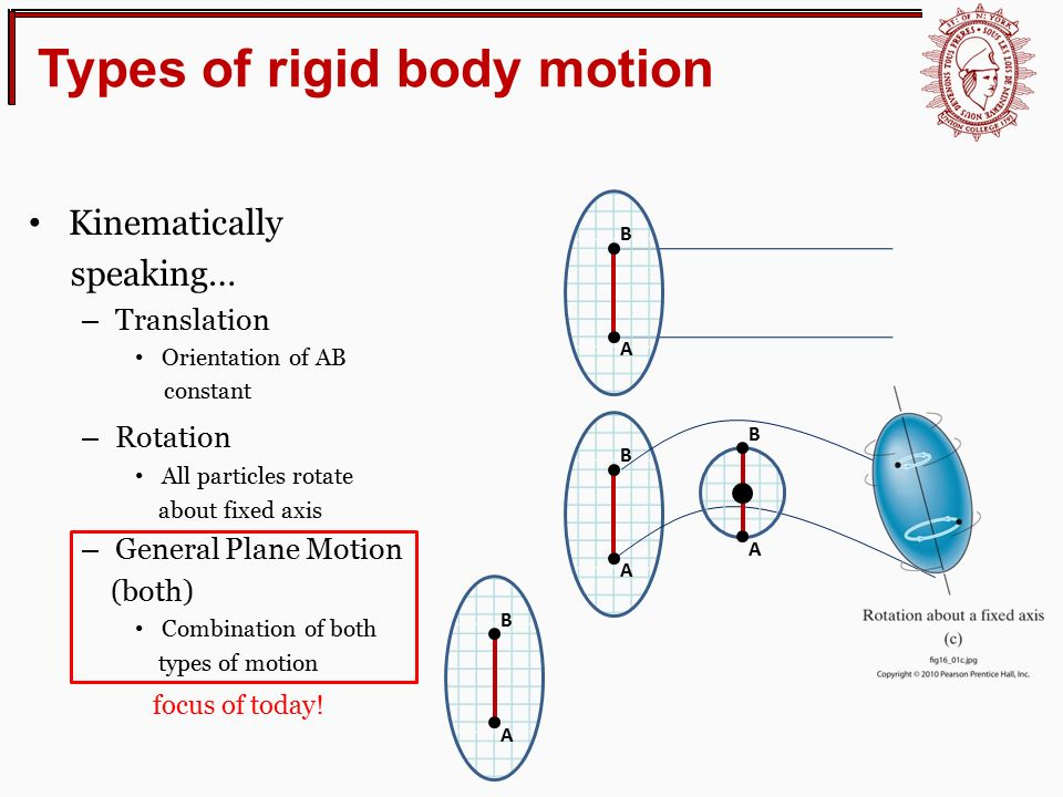 Lecture 15 relative motion analysis velocity ppt download types of rigid body motion ccuart Choice Image