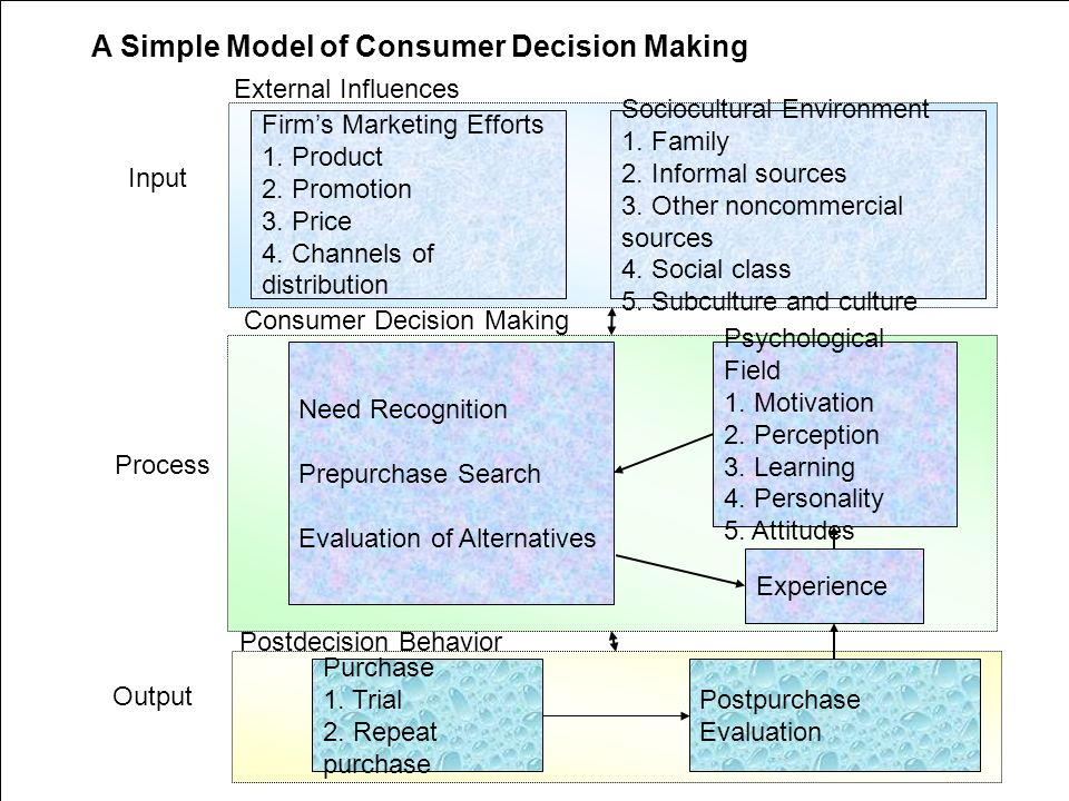marketing influences on consumer decision making The role of advertising in consumer decision it tries to determine the factors that influence consumer the role of advertising in consumer decision making.
