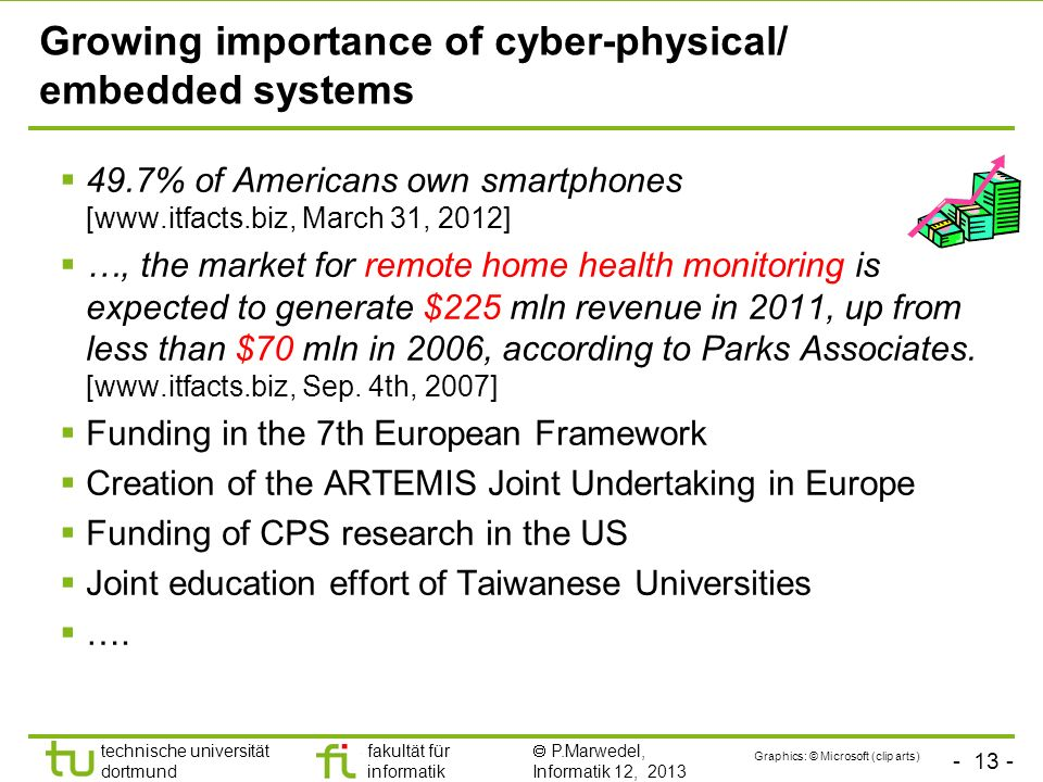 Growing importance of cyber-physical/ embedded systems