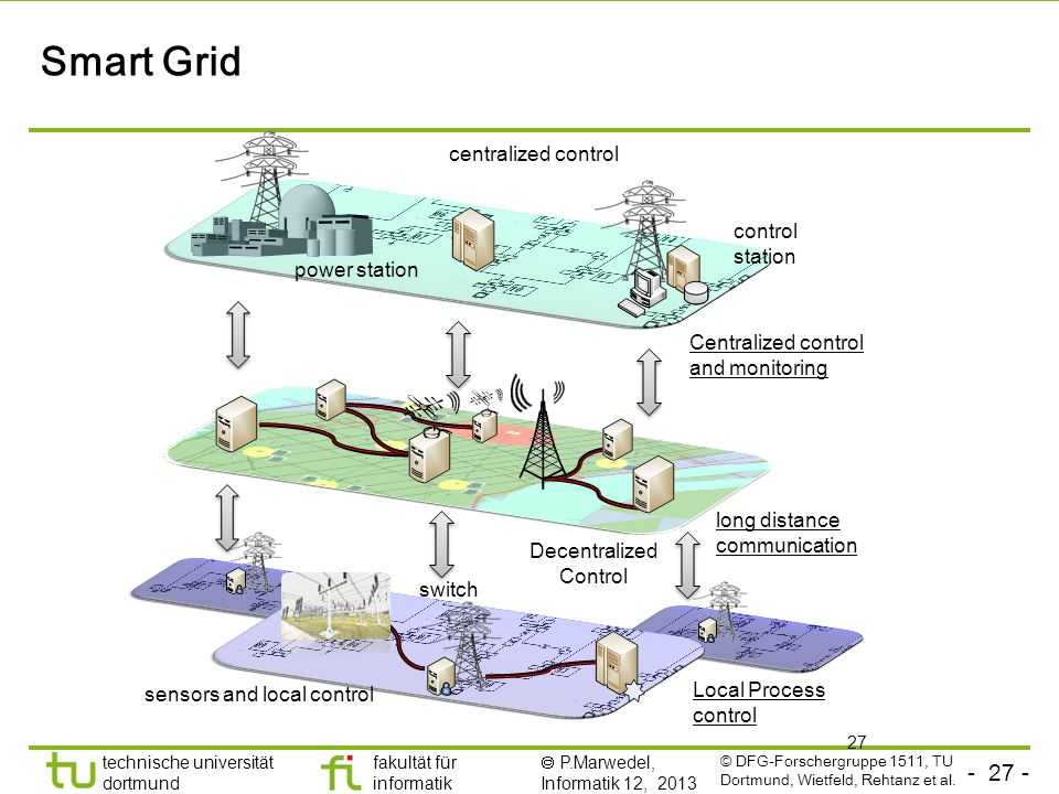 Smart Grid centralized control control station power station