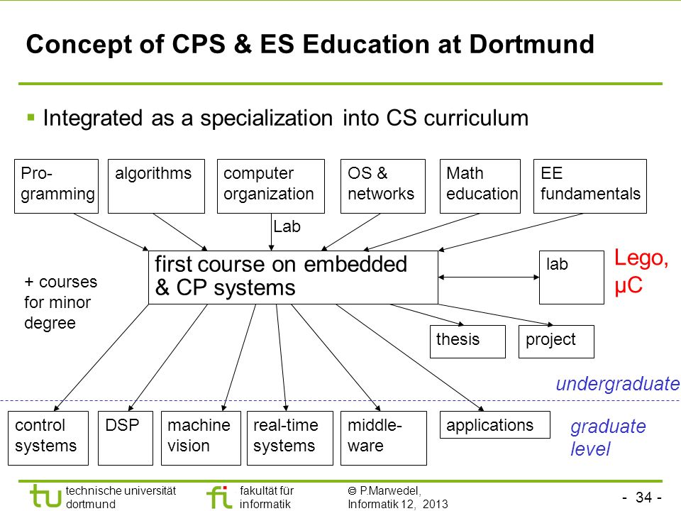 Concept of CPS & ES Education at Dortmund