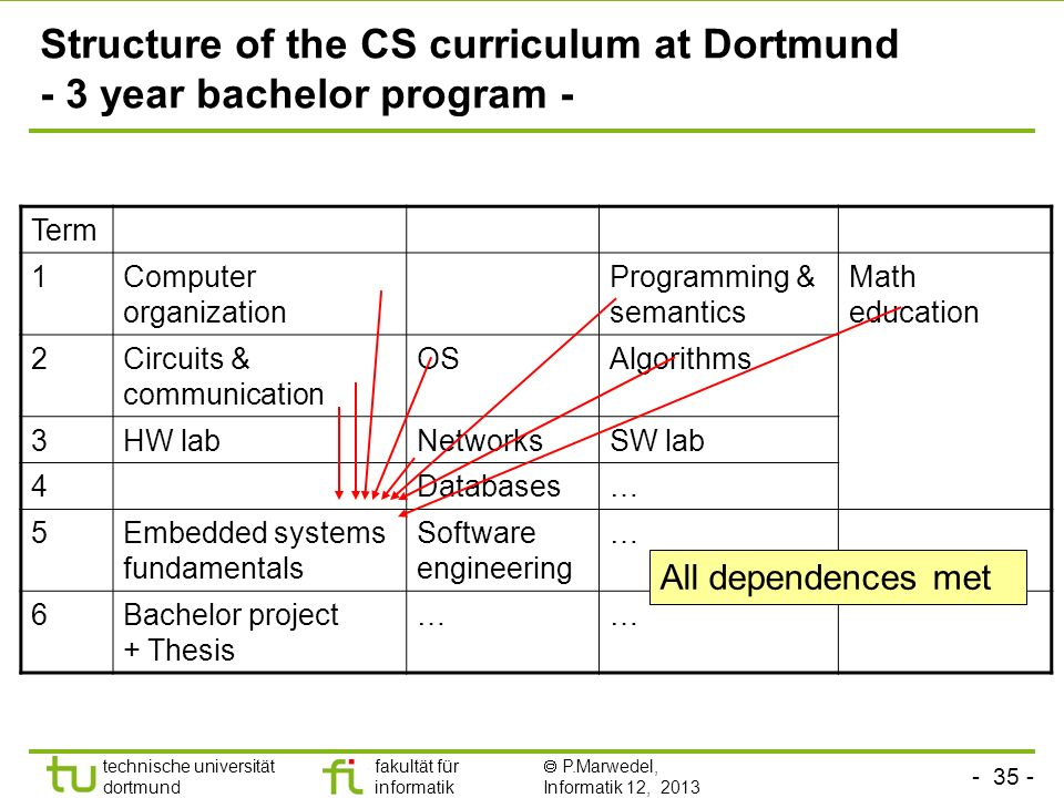 Structure of the CS curriculum at Dortmund - 3 year bachelor program -