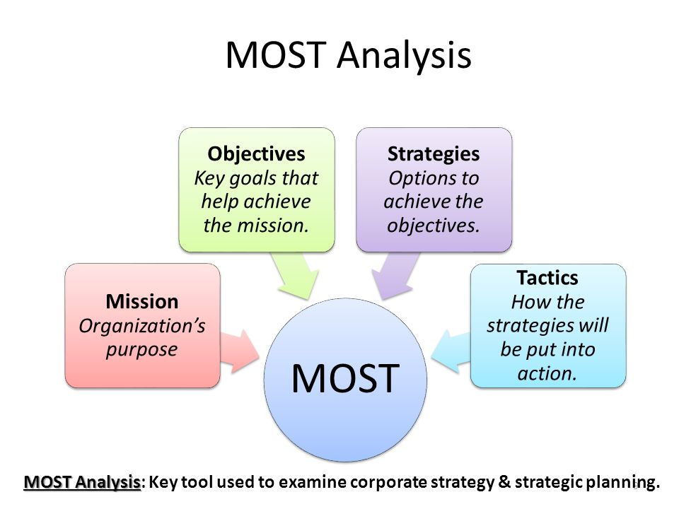 How the strategies can be put into action essay