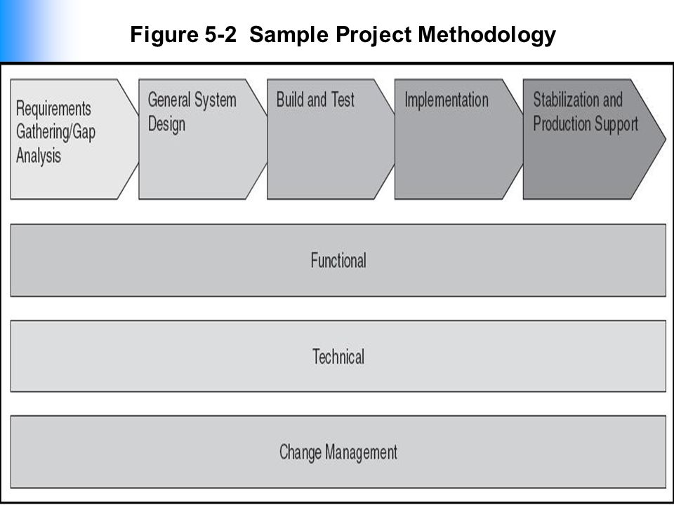 """software implementation methodology essay Project management methodology is the best option for your software  development  the term """"waterfall"""" is used in direct reference to winston royce's  paper."""