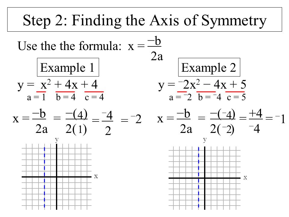 how to find the equation of the axis of symmetry