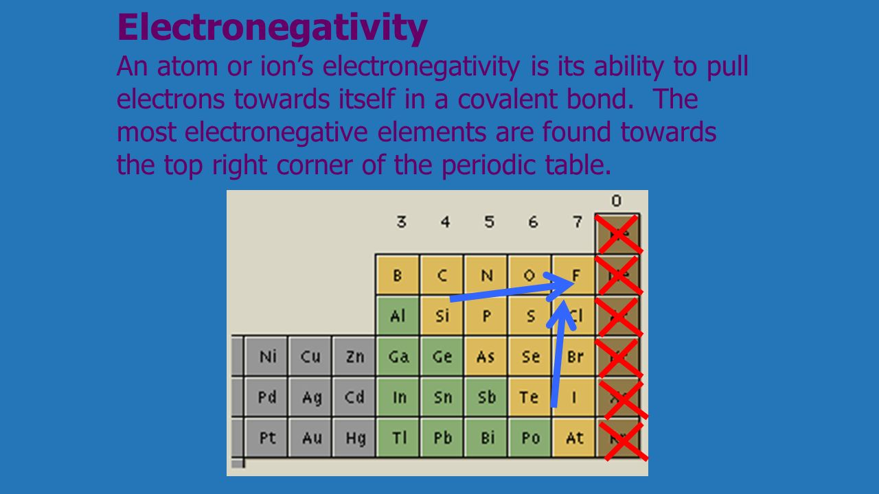 Chapter 6 molecular geometry ppt download the most electronegative elements are found towards the top right corner of the periodic table gamestrikefo Image collections