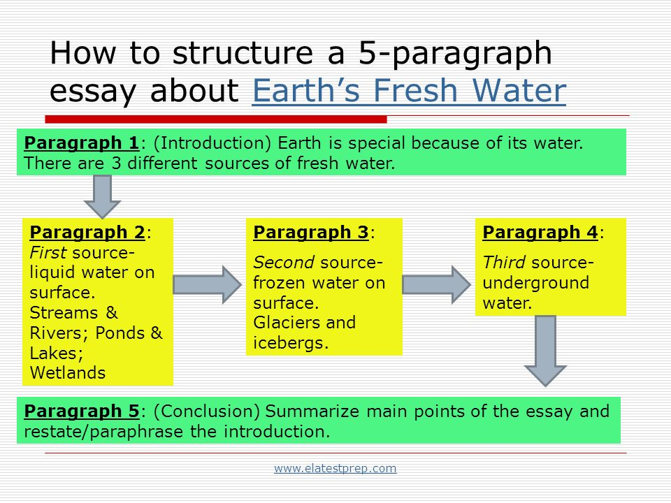 writing strategies organization and focus ppt how to structure a 5 paragraph essay about earth s fresh water