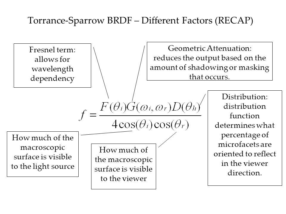 Torrance-Sparrow BRDF – Different Factors (RECAP)