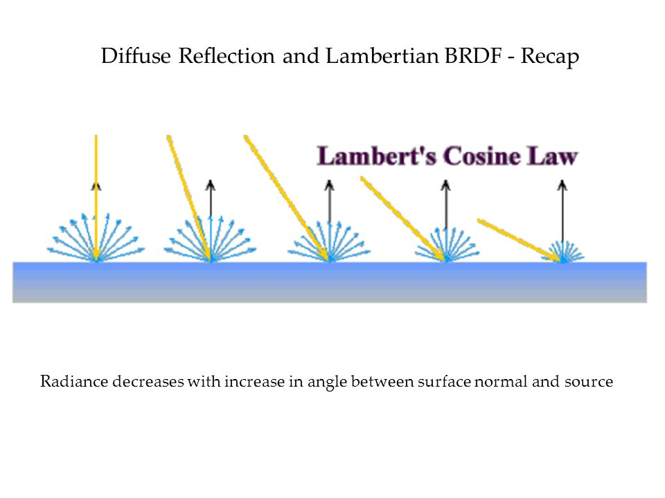 Diffuse Reflection and Lambertian BRDF - Recap