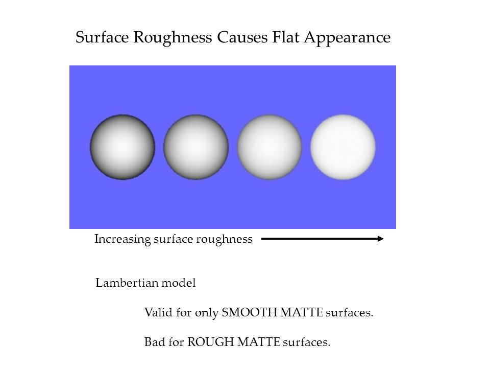 Surface Roughness Causes Flat Appearance