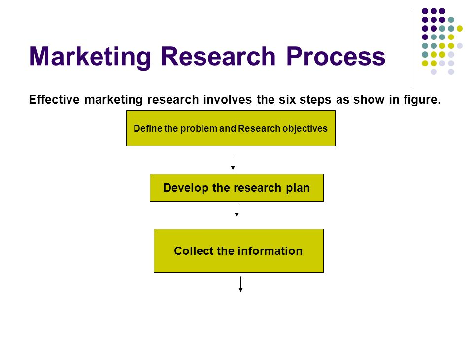the basic steps in international marketing research process Basic steps in the research process view section menu listen the following steps outline a simple and effective strategy for writing a research paper depending on .