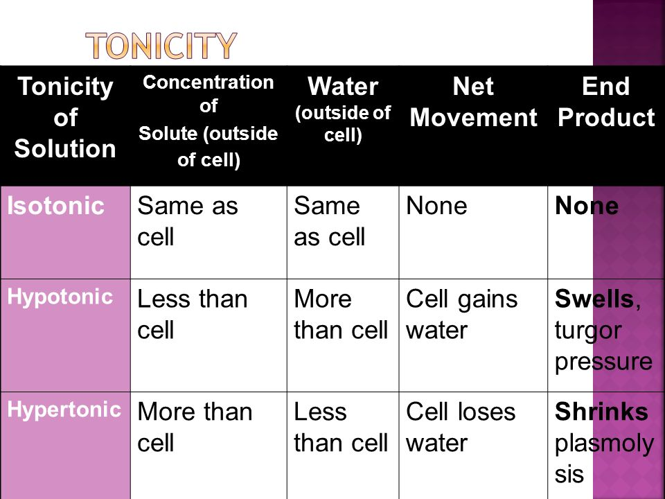 tonicity of blood cells lab Osmosis, tonicity, and hydrostatic pressure large quantities of water molecules constantly move across cell membranes by simple diffusion, often facilitated by.