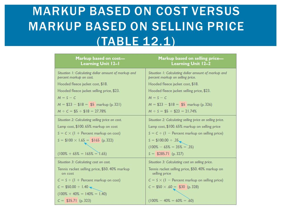 how to find selling price of markup