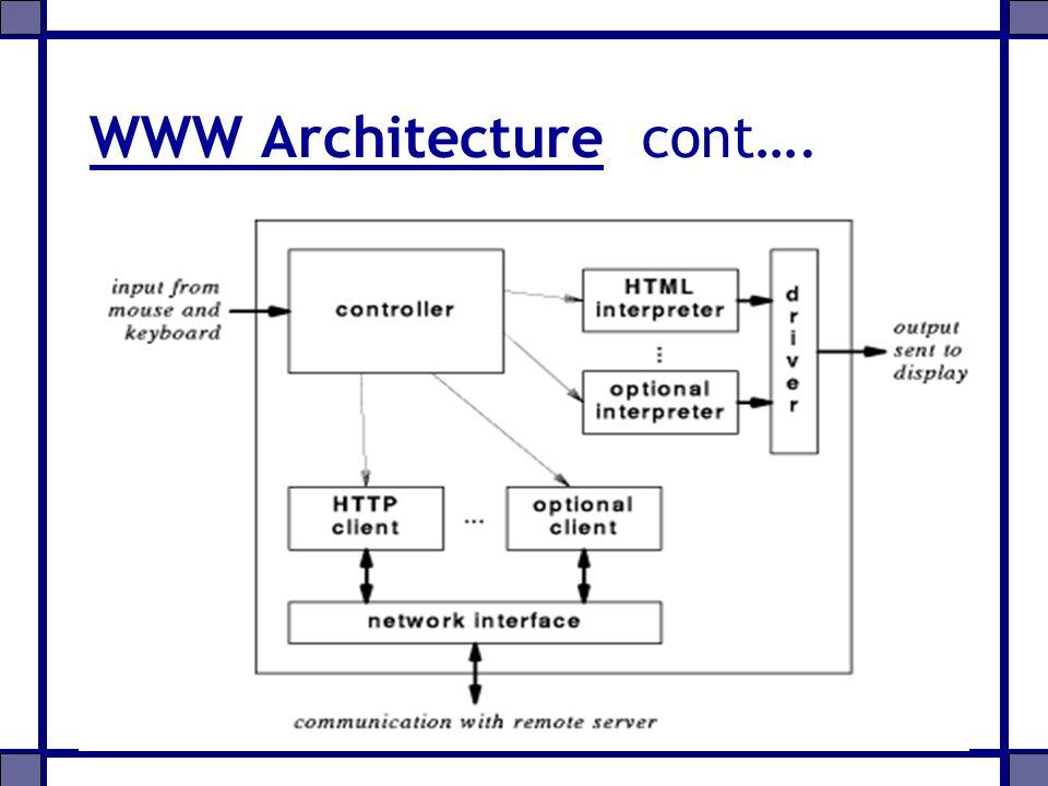 WWW Architecture cont….