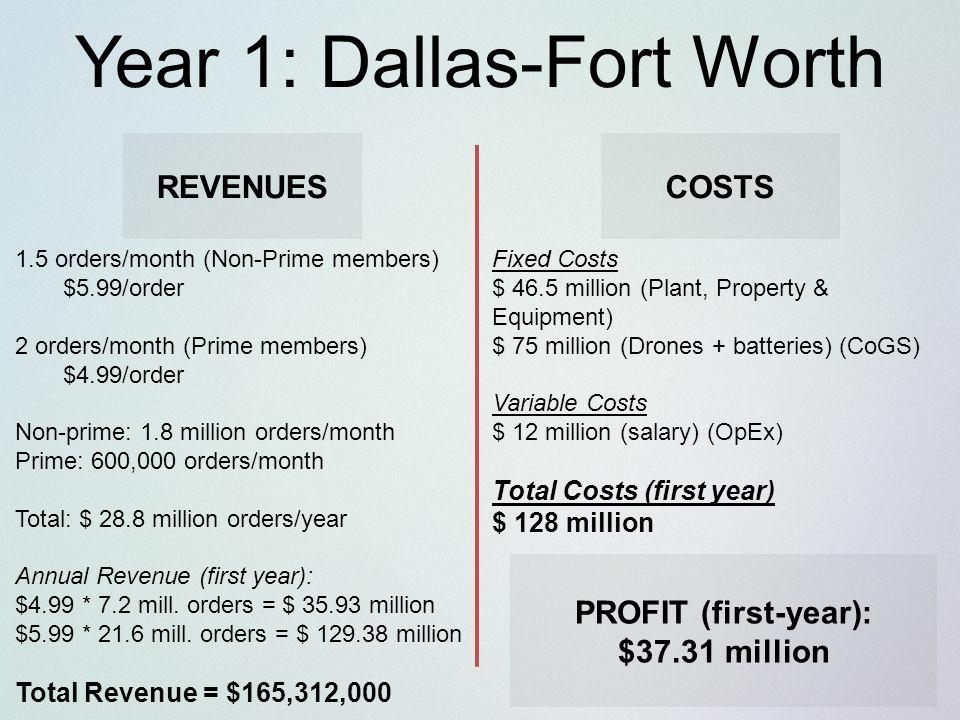 harvard yearly revenue
