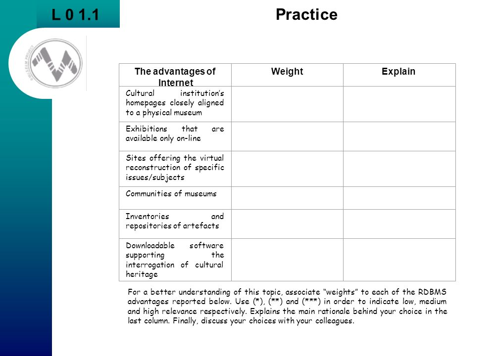L 0 1.1 Practice The advantages of Internet Weight Explain