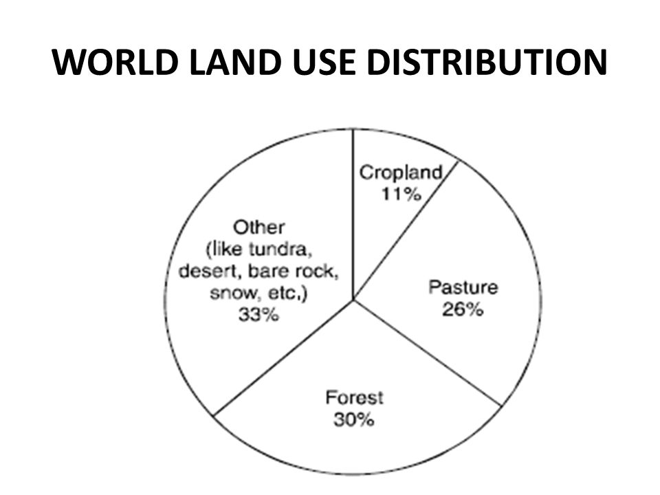 WORLD LAND USE DISTRIBUTION