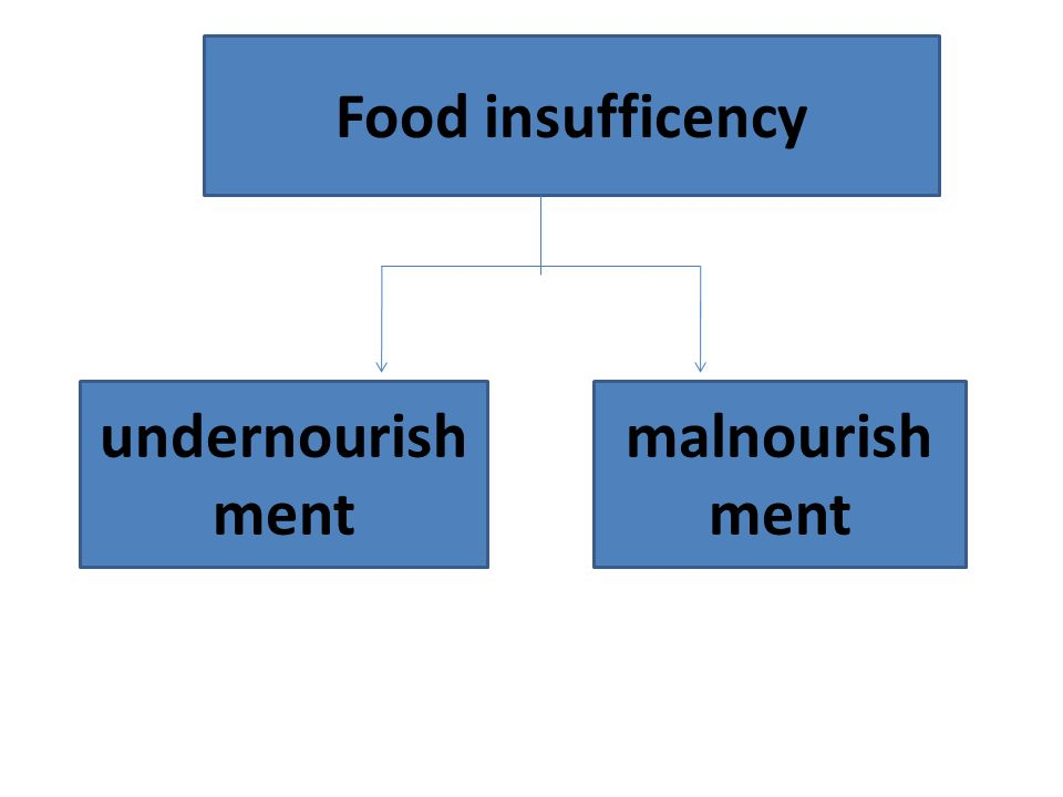 Food insufficency undernourishment malnourishment