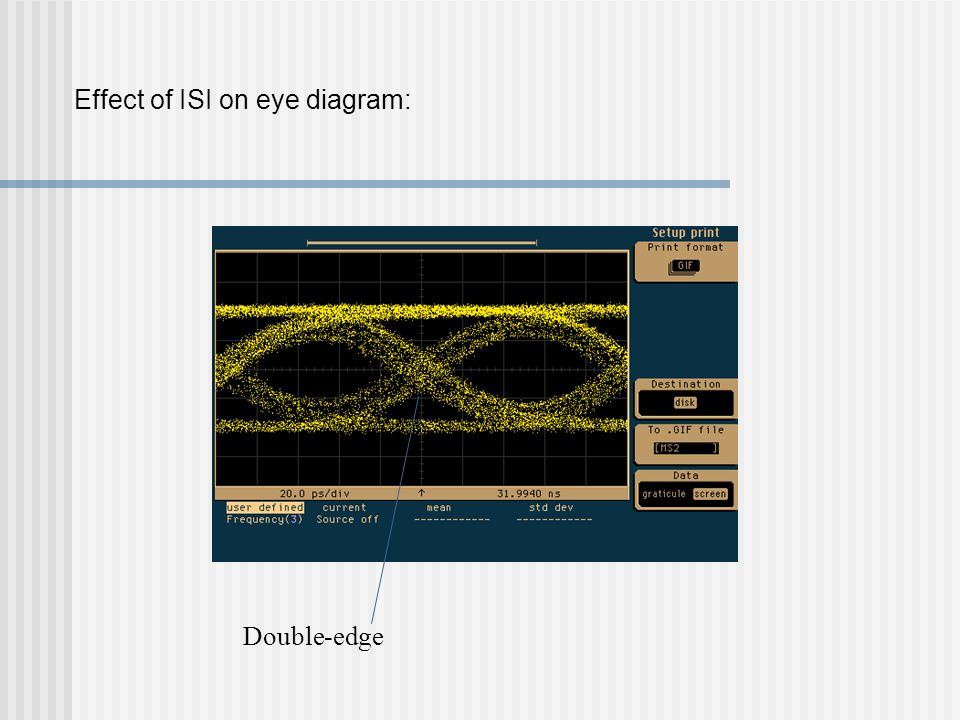 isi and eye diagram Eye diagrams are the oldest and most widely used compliance  key parameters  of the signal, such as the amount of isi, noise, and jitter.
