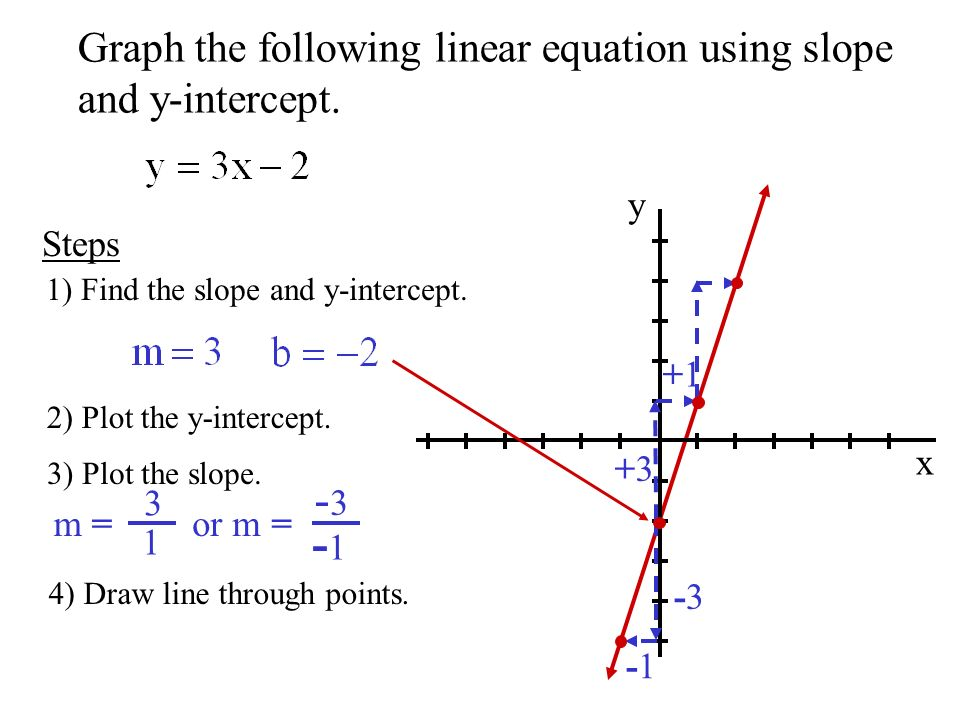 Drawing Lines With Given Intercepts : Objective to use slope intercept form write