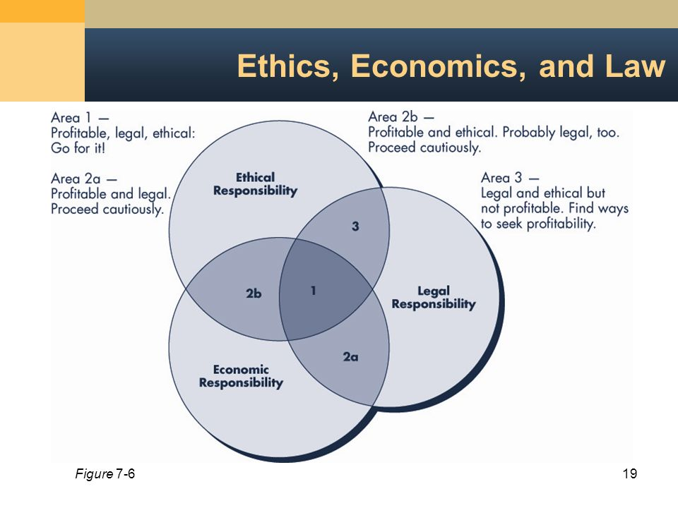 business law ethics As an entrepreneur, you will need to understand the relationship between moral obligation and business law to better run your enterprise as well as ethics.