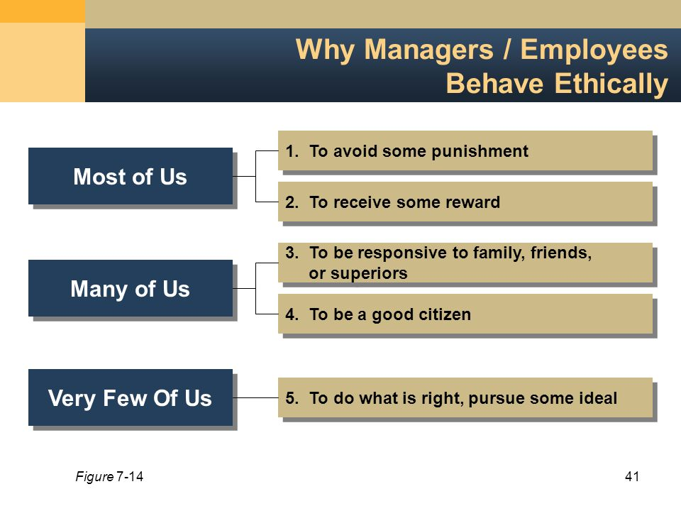 motivating employees to behave ethically Ethical relativism and the brazilian way ethical relativism and the brazilian way we will write a custom essay sample on  motivating employees to behave ethically.