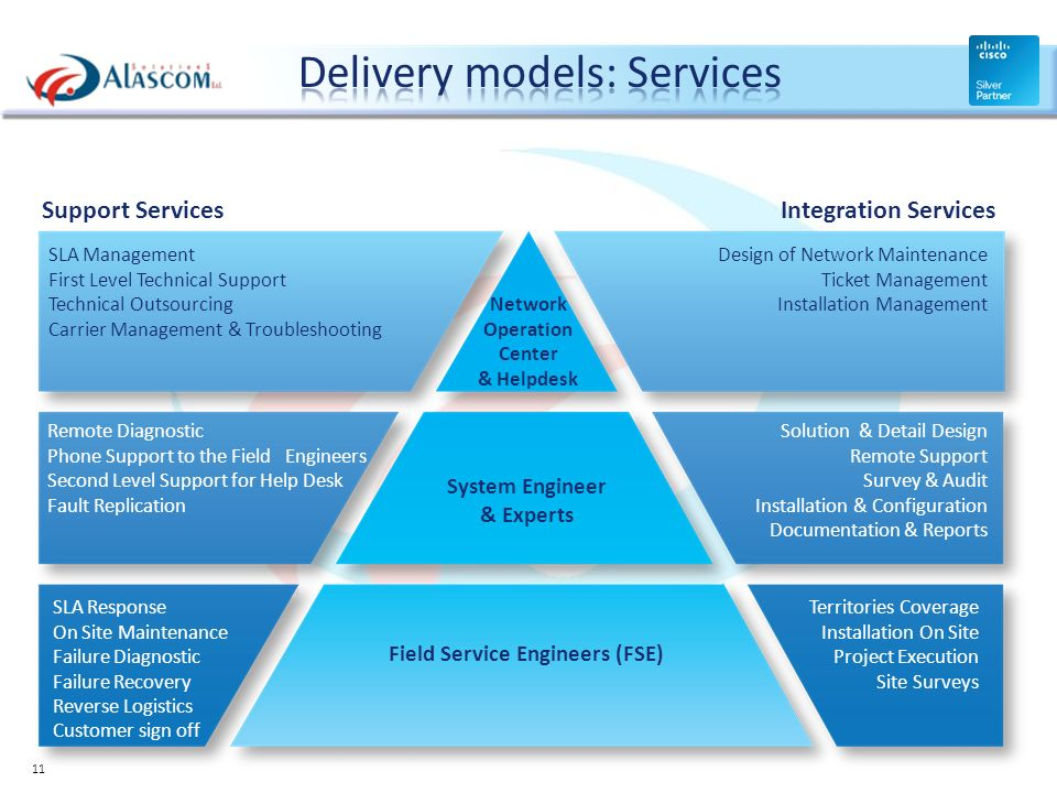 Delivery models: Services