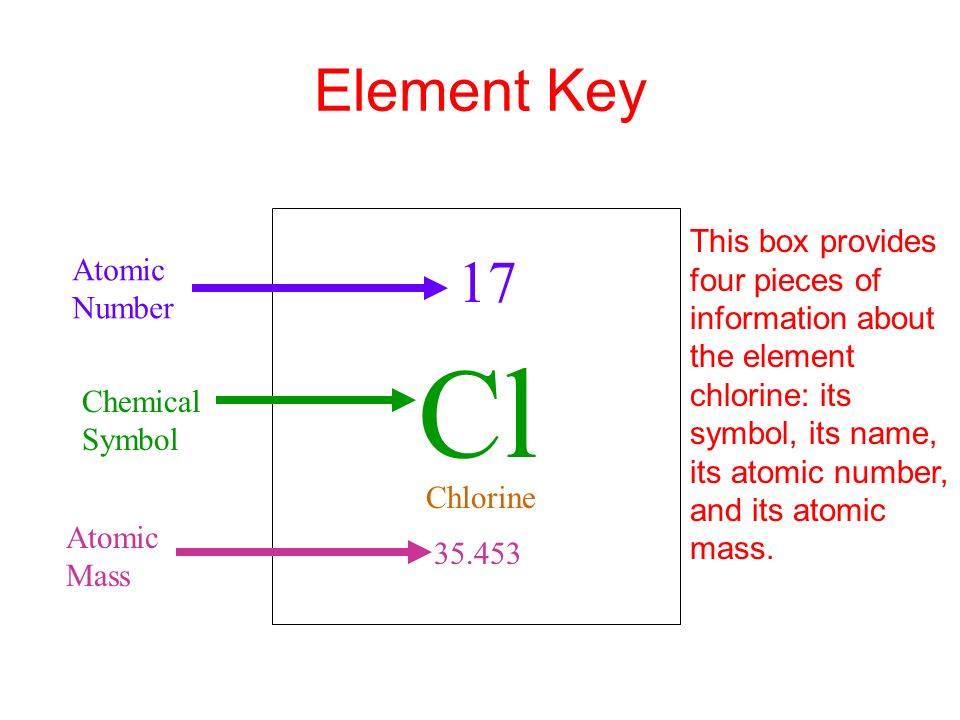 The Modern Periodic Table Ppt Video Online Download