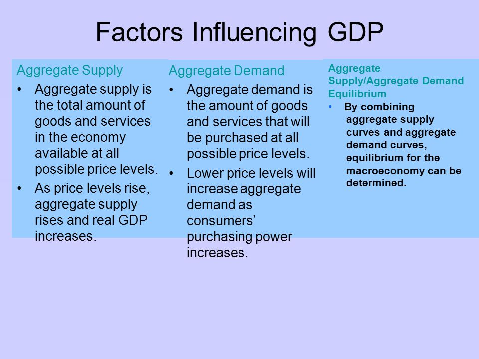 Factors that influence demand for goods and services