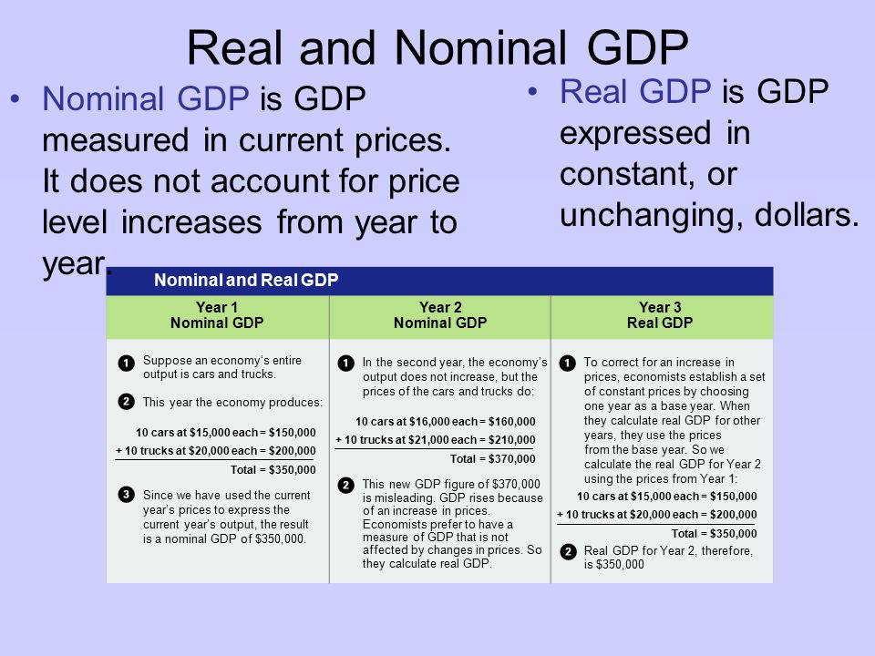 how to calculate percentage change in nominal gdp