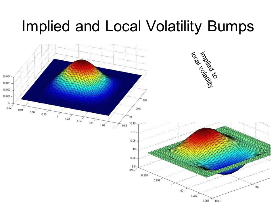 how to get implied volatility